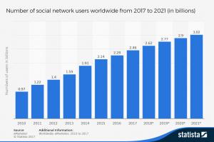 Number of global social media users 2010 2021
