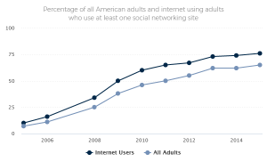 Percentage of all American adults and internet using adults who use at least one social networking site